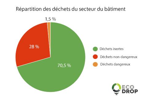 diagramme de répartition des déchets dans le secteur du batiment