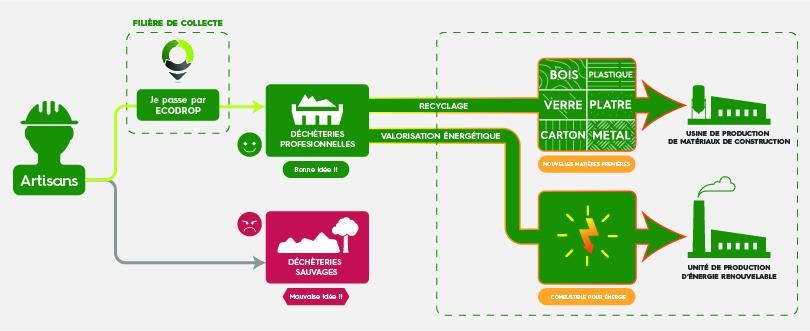 economie circulaire selon ecodrop