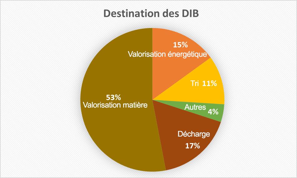 diagramme destination dechets dangereux