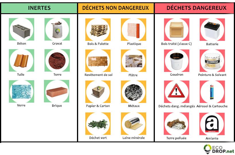 schema principaux types de dechets du batiment