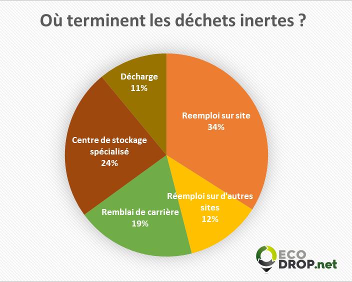 Répartition destination des déchets inertes ecodrop