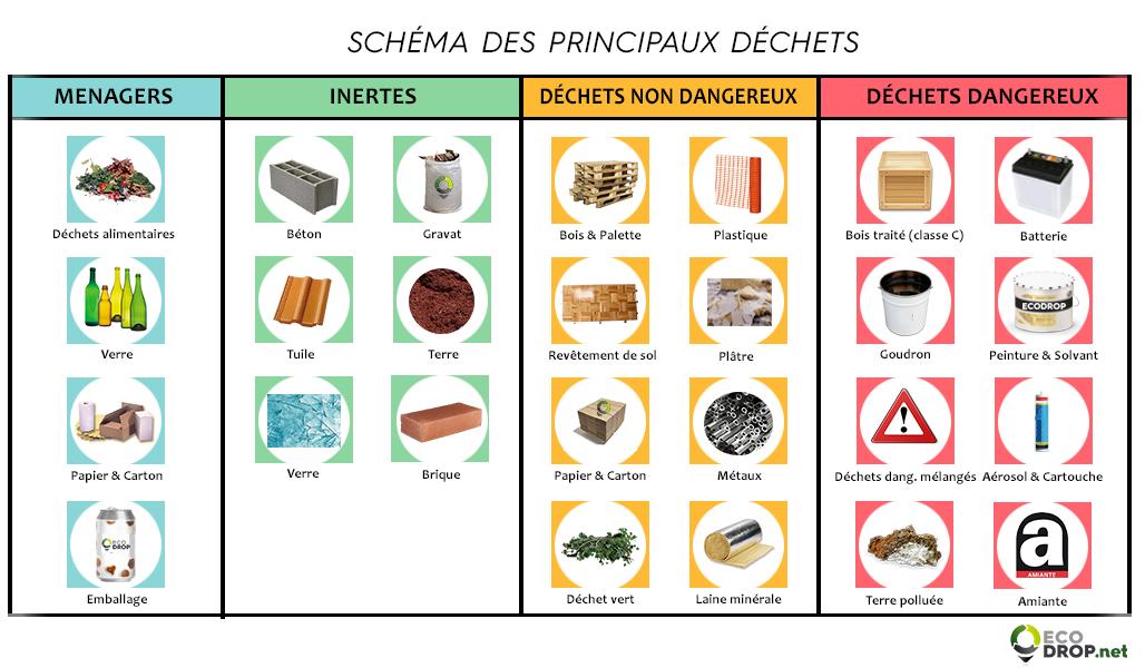 Schema pictogramme dechets ecodrop