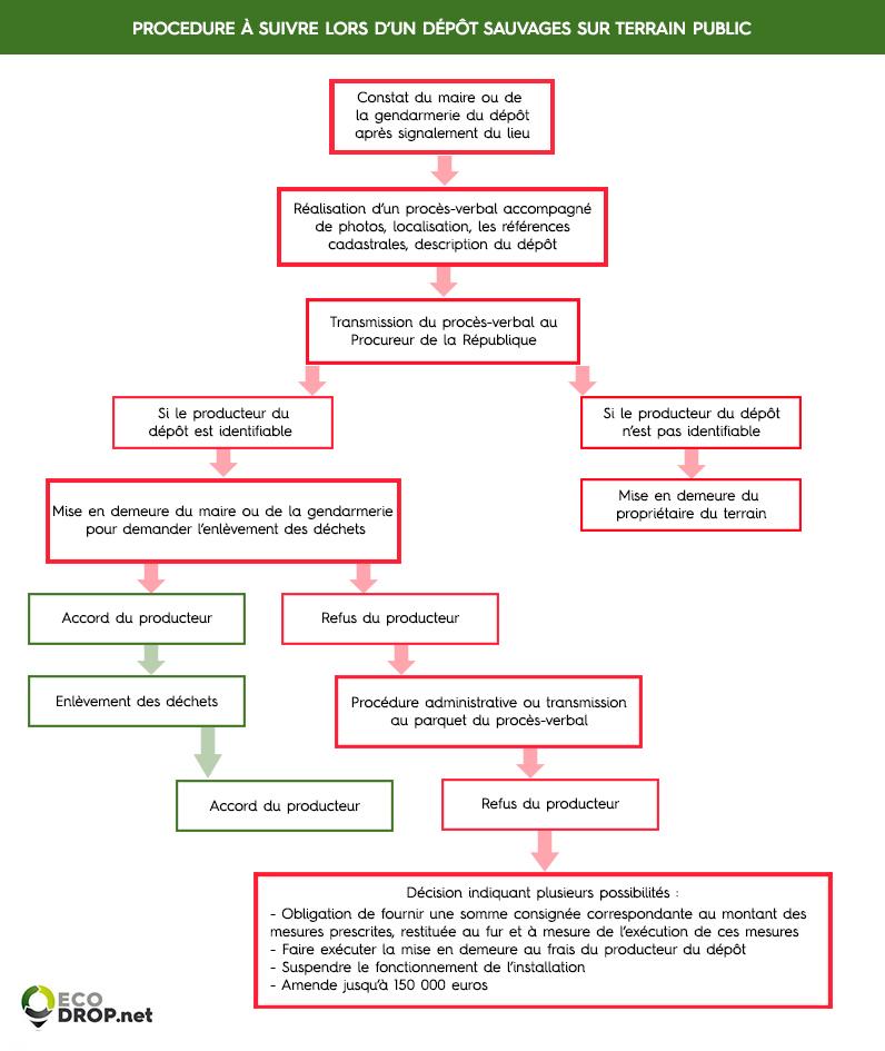 schema procedure signalement dechets