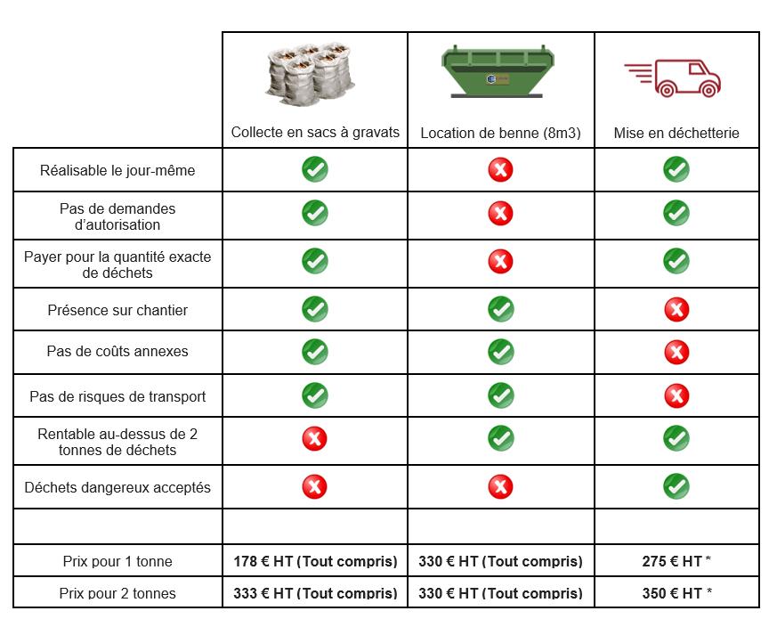 Tableau comparatif Ecodrop
