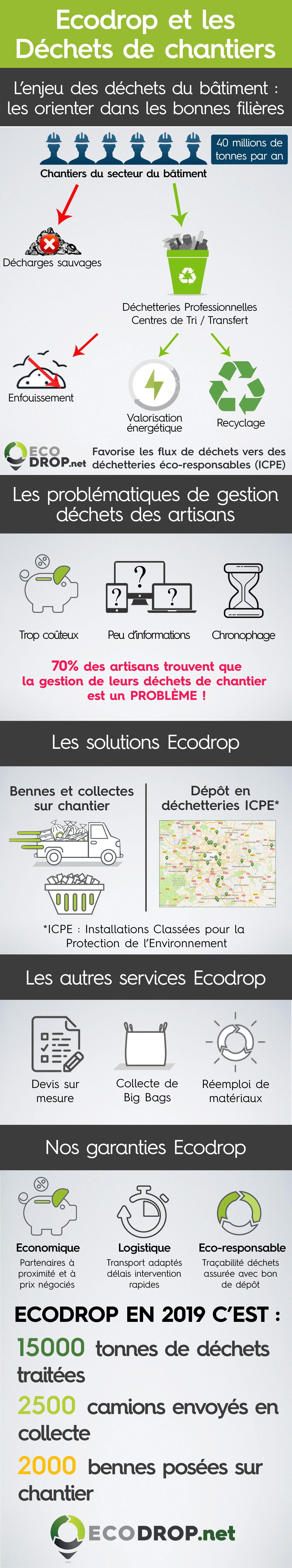 Infographie Ecodrop
